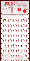 Dexter's Victims - Infographic by dehahs