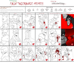 pain tolerance meme by UnknownSpy