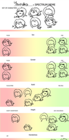 Character spectrum meme by Youkah