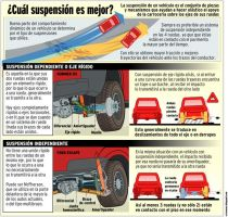 Difference between suspensions by CRCavazos