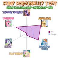 Woah guys, a pony personality test...how coooool by lefthoovesdash