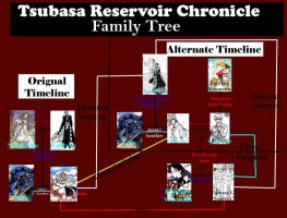 TsubasaRC Family Tree by LadyLacus18