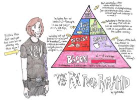 The Rx Food Pyramid. by ZOMBIES-GO-RAWR