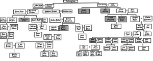 Peverall Family Tree by yinyangswings