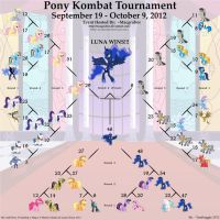 Pony Kombat Tournament Results by TomFraggle