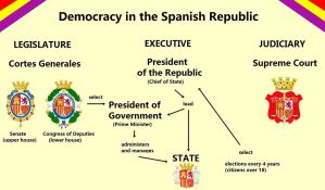 democracy system in Spanish Republic by dlink97