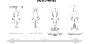 Law Of Attraction by 7resurrectionvirtues