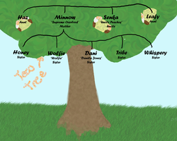 Teh Family Tree by Daniladawg