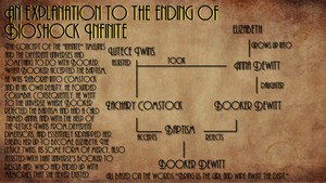 An Explanation to the Ending of Bioshock Infinite by Number9Robotic