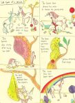 Life Cycle of a Unicorn by CindarellaPop