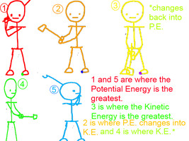 Kinetic Energy and Potential Energy Diagram by Always-Optimistic