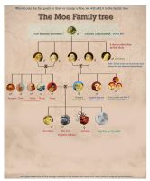 The Moe family tree by crayonmaniac