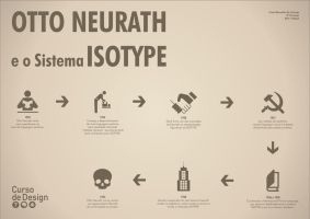 Otto Neurath e o sistema Isotype. by crossatto