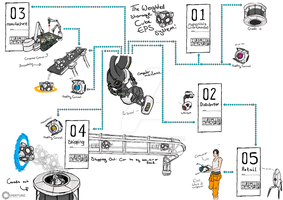 Portal 2 inspired Graphics revision by DonKrow