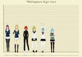 Kuroko no Basket OC Height chart by PyraDemonia