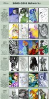 Improvement Meme 2003-2014 by Alkven