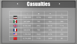 Commander - Europe at War - Casualties List by Imp344