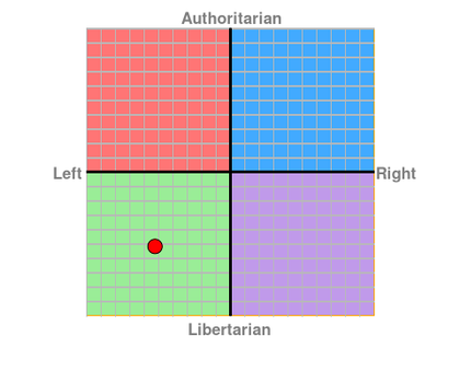 Where I lie in the political compass by RoboticAnarchist