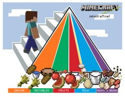 MINECRAFT food pyramid by Billy619