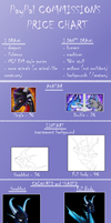 PayPal Commissions - Price Chart by IcelectricSpyro