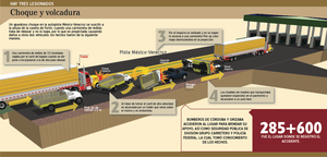 Infography of multi crash by packo-takitow