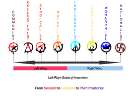 The Left-Right Political Scale of Anarchism by MyLittleTripod