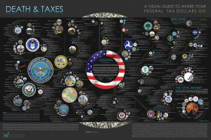 Death and Taxes: 2009 by mibi