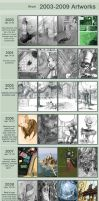 2003-2009 Improvement Meme by Absurdostudio-Krum