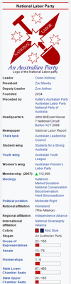 National Labor (Australia) - 2068 C.E. by machinekng