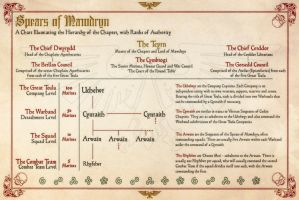 Spears of Mawdryn Space Marine Hierarchy and Ranks by Light-Tricks