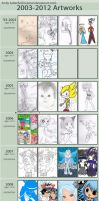 Improvement Meme: childhood to 2012 by Eemari
