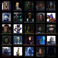 Koprulu War Character Alignment Chart by FacepalmPunch