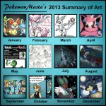 Summary of Art 2013 by PokemonMasta