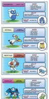 Dorkly - If Websites Were Pokemon by DejitaruDavis