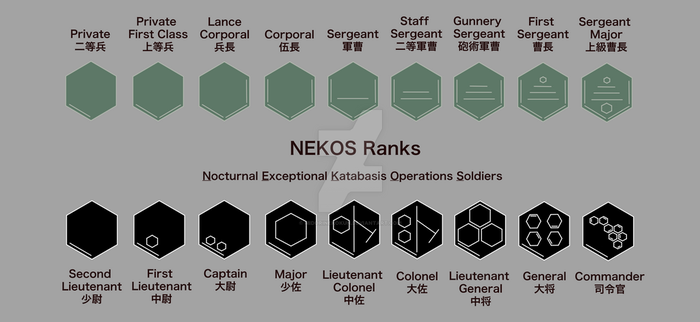NEKOS Ranks by MidoriNekoKun