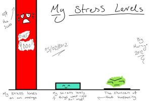 My Stress Levels by RainbowRandomness