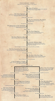 Fruit Bloom Timeline and History by Kuro-Creations