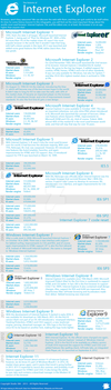 The history of Internet Explorer by Studio384