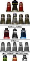 My Dalek Hierarchy by DoctorWhoOne
