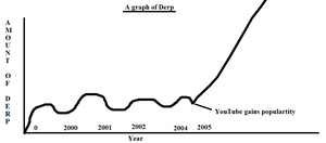DERP- A factual and neat graph of DERP by Jaffa6