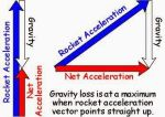 Gravity Loss by William-Black
