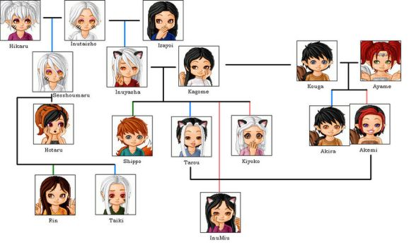 Inuyasha Family Tree Next Gen by WildmaskOfShadowClan